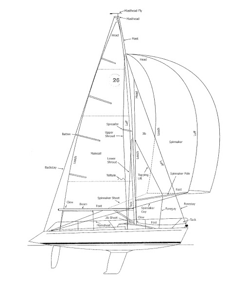 Colgate 26 Sailboat Specifications